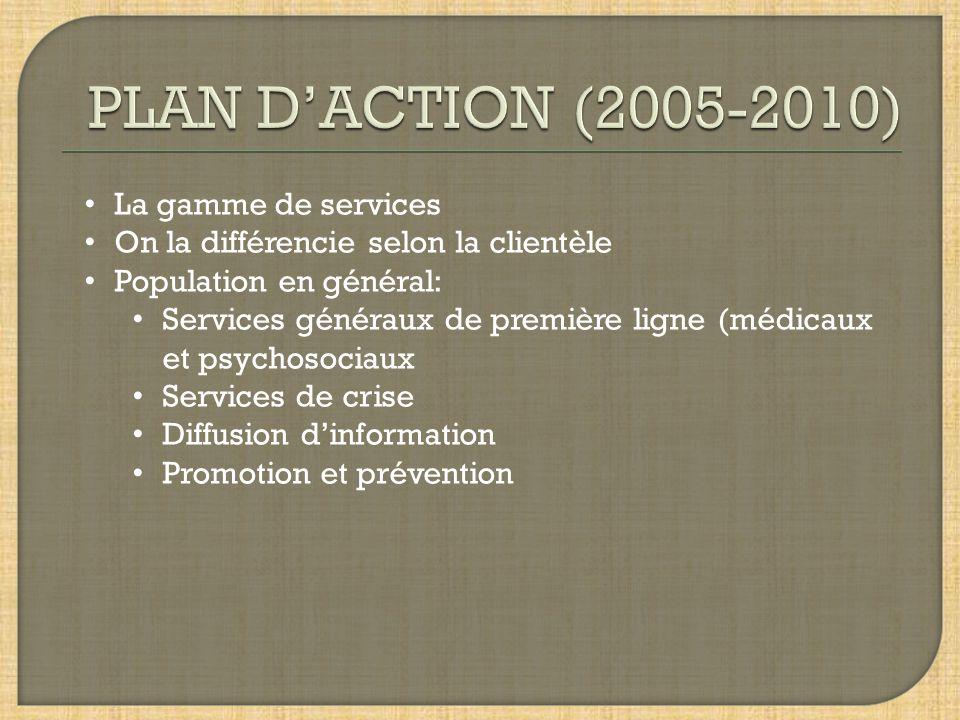 PLAN D'ACTION (2005-2010) La gamme de services