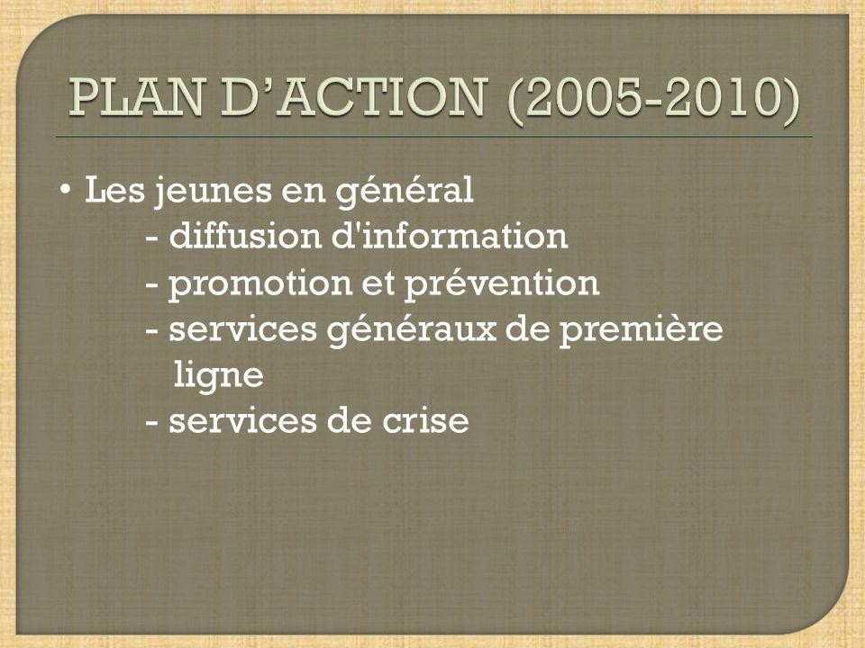 PLAN D'ACTION (2005-2010) Les jeunes en général