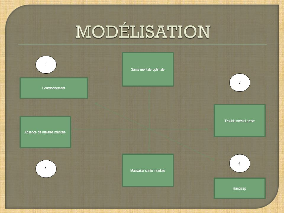 MODÉLISATION 1 Santé mentale optimale 2 Fonctionnement