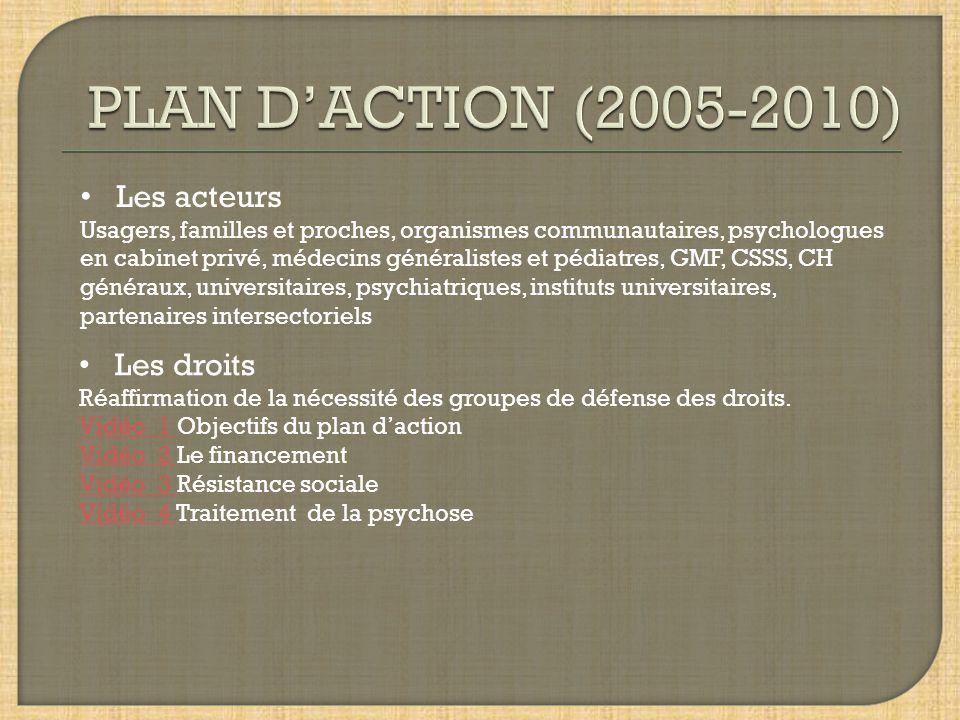 PLAN D'ACTION (2005-2010) Les acteurs Les droits
