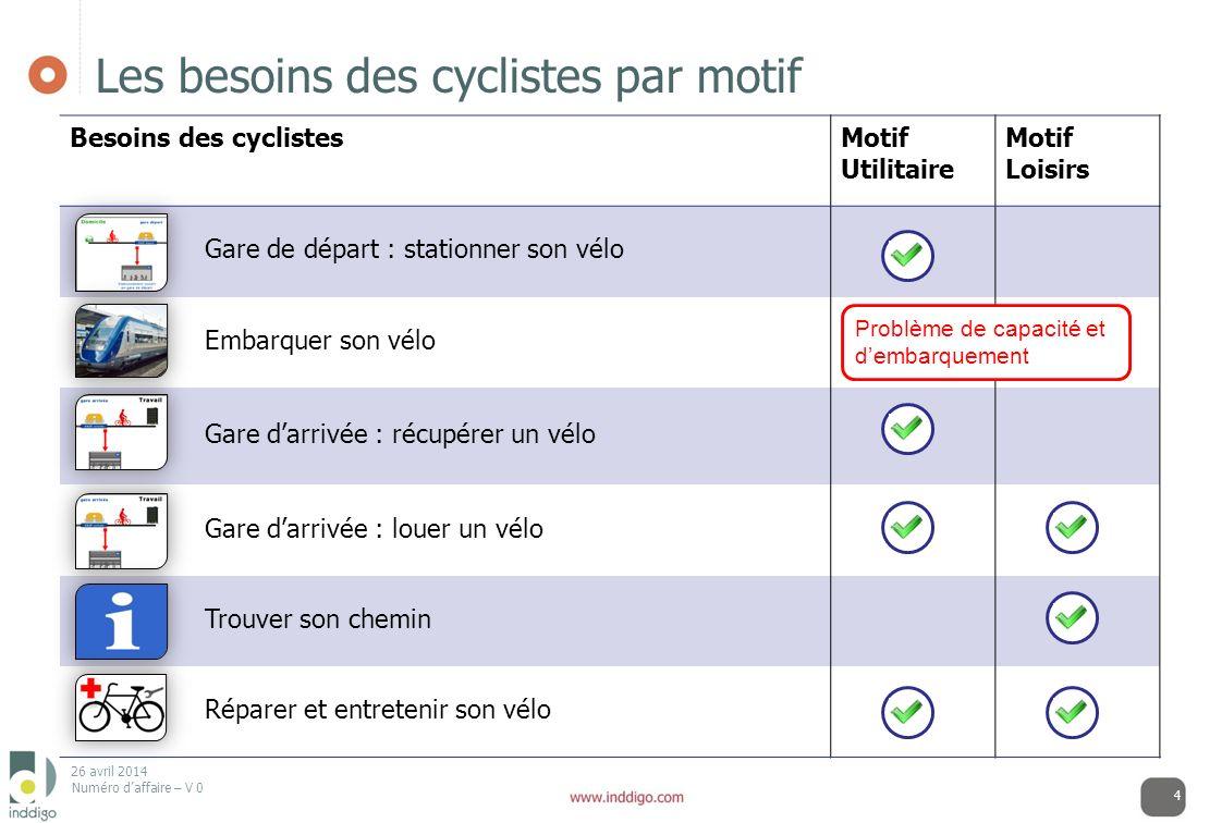 Les besoins des cyclistes par motif
