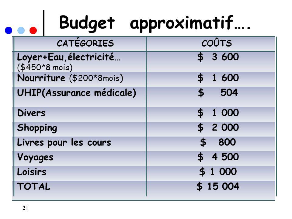Budget approximatif…. Loyer+Eau,électricité… ($450*8 mois) $ 3 600