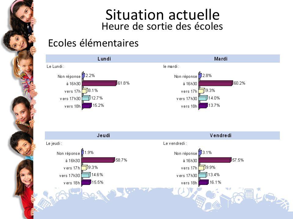 Situation actuelle Heure de sortie des écoles Ecoles élémentaires