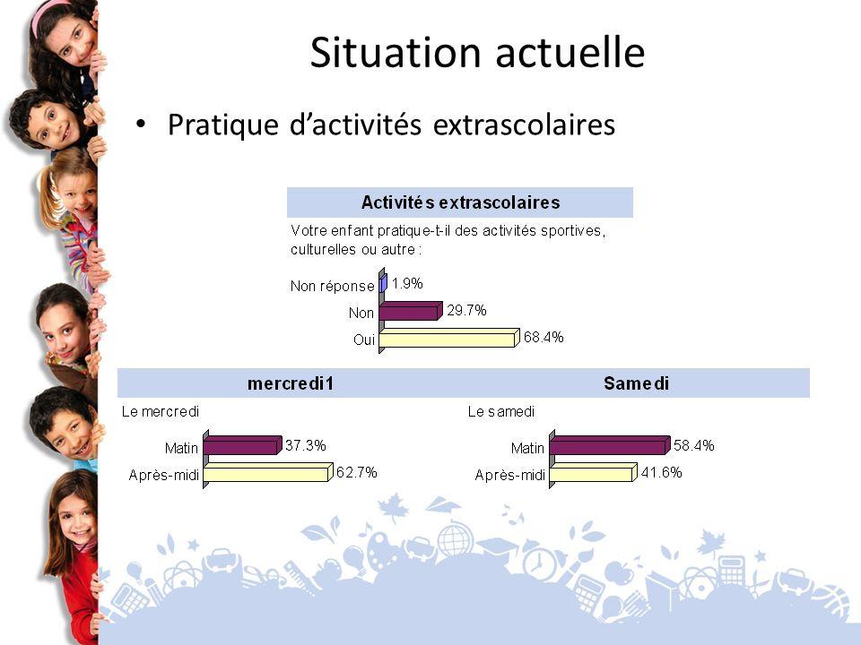 Situation actuelle Pratique d'activités extrascolaires