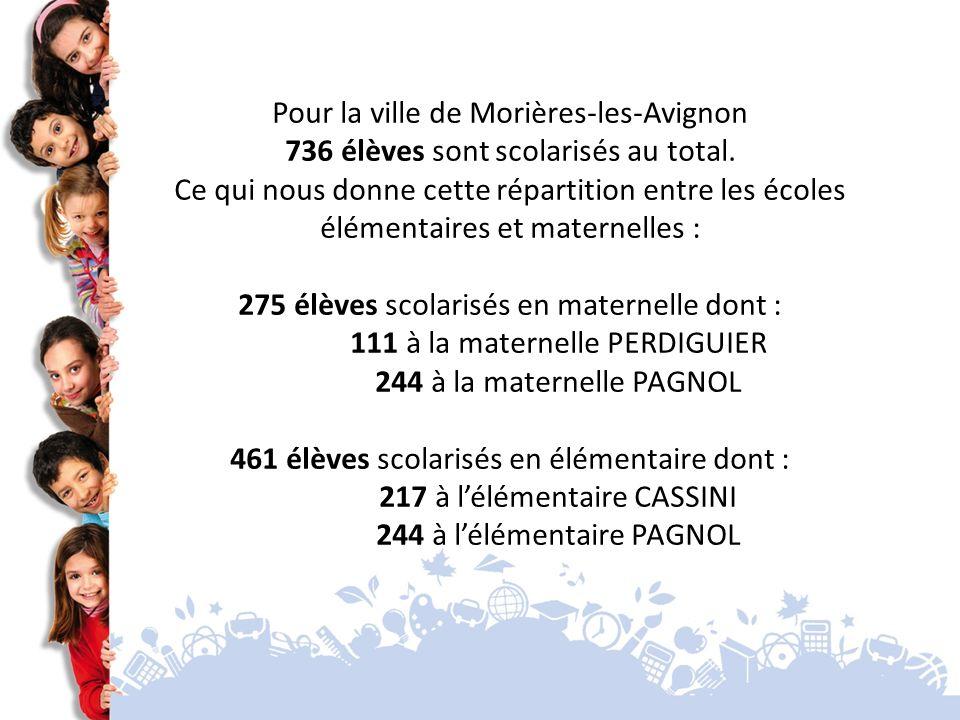 275 élèves scolarisés en maternelle dont :