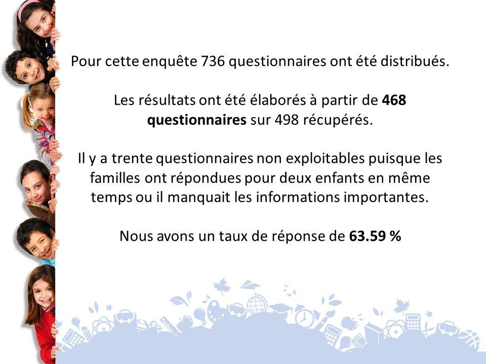 Pour cette enquête 736 questionnaires ont été distribués.