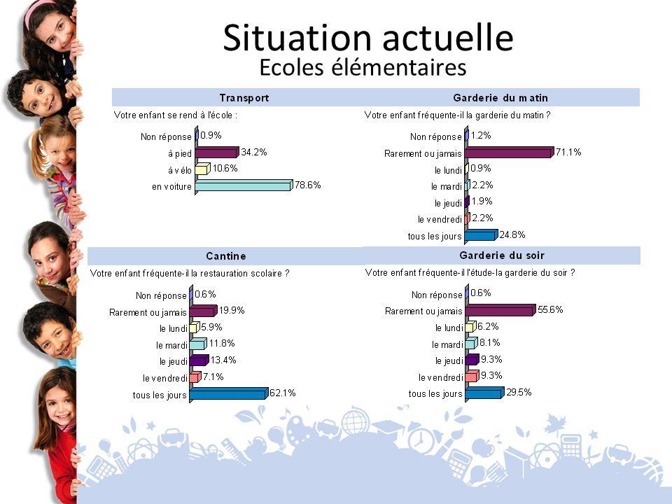Situation actuelle Ecoles élémentaires