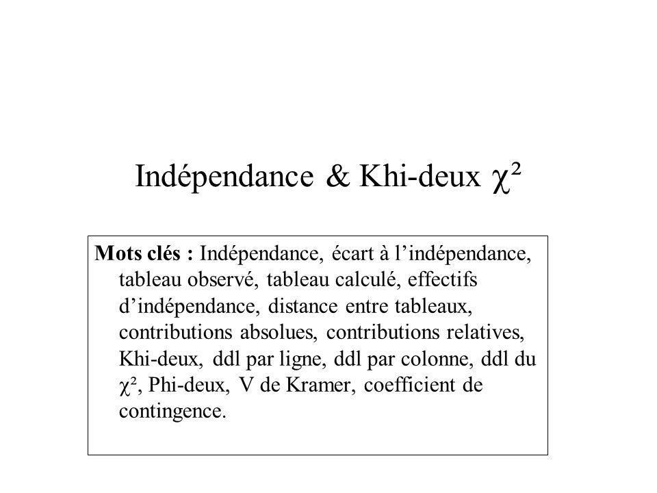 Indépendance & Khi-deux ²