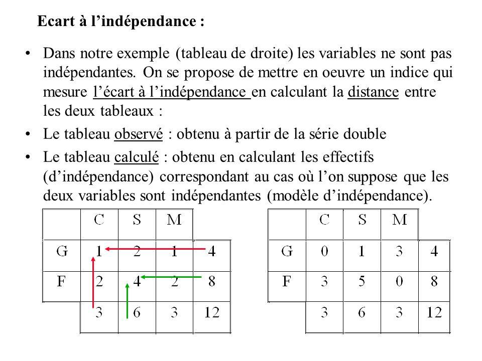 Ecart à l'indépendance :