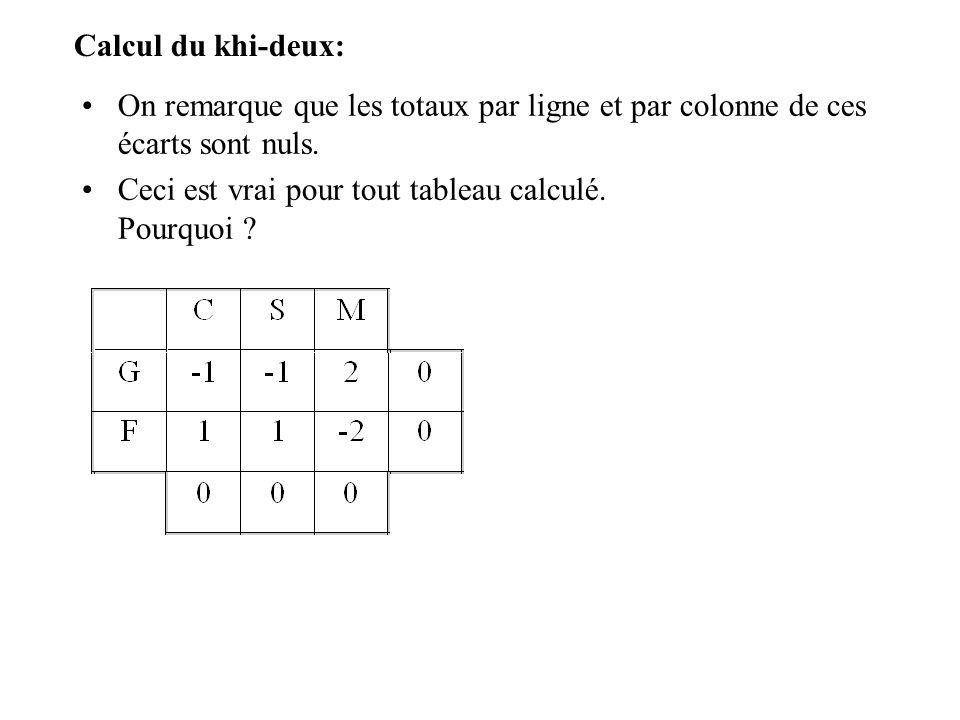 Calcul du khi-deux: On remarque que les totaux par ligne et par colonne de ces écarts sont nuls.