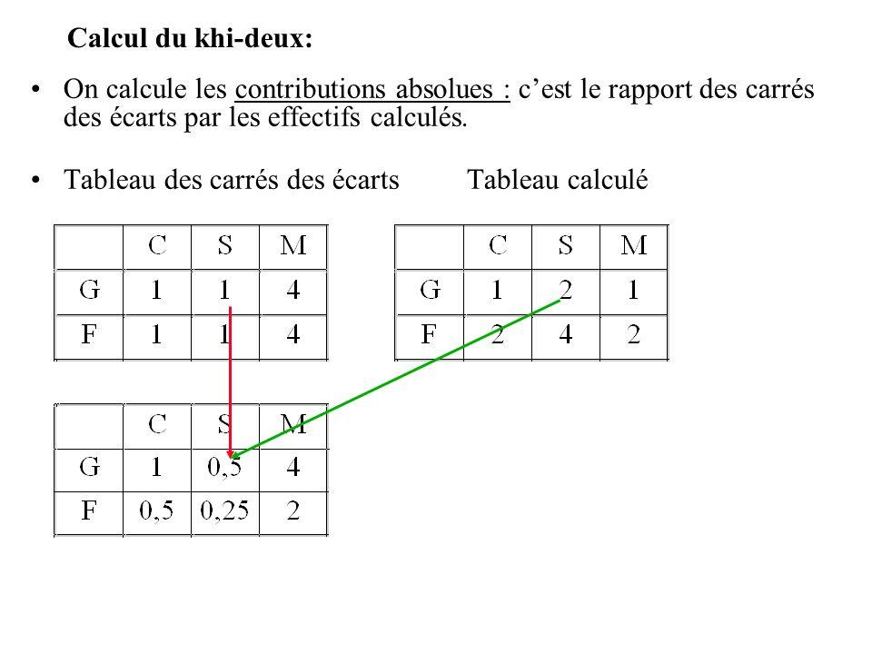 Calcul du khi-deux: On calcule les contributions absolues : c'est le rapport des carrés des écarts par les effectifs calculés.