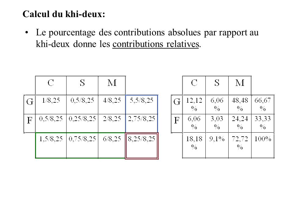 Calcul du khi-deux: Le pourcentage des contributions absolues par rapport au khi-deux donne les contributions relatives.