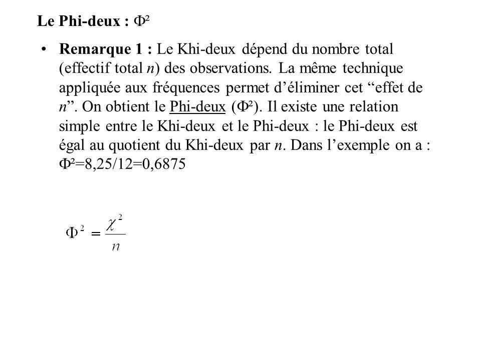 Le Phi-deux : ²