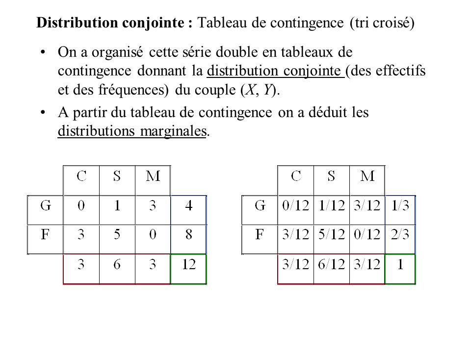 Distribution conjointe : Tableau de contingence (tri croisé)
