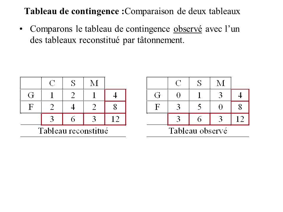 Tableau de contingence :Comparaison de deux tableaux