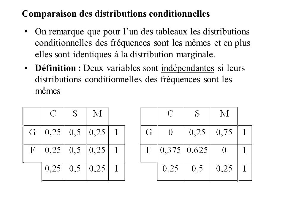 Comparaison des distributions conditionnelles