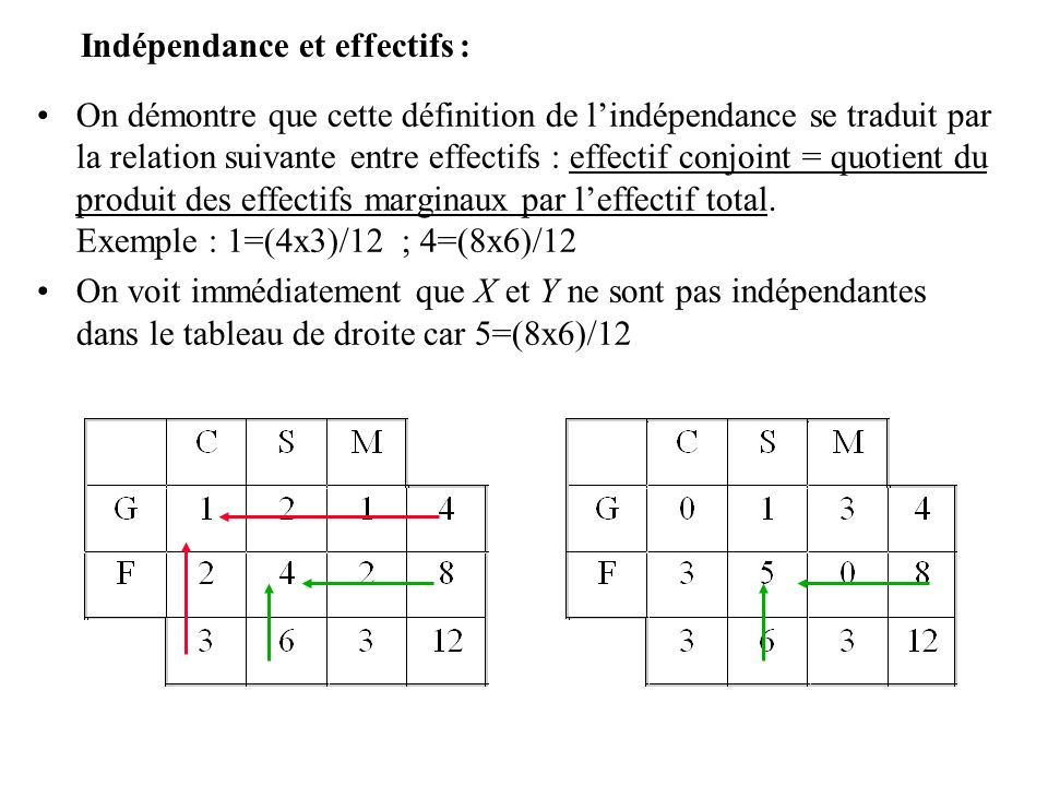 Indépendance et effectifs :