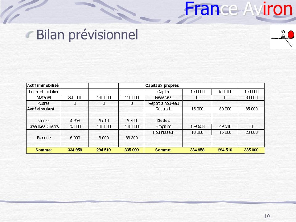France Aviron Bilan prévisionnel