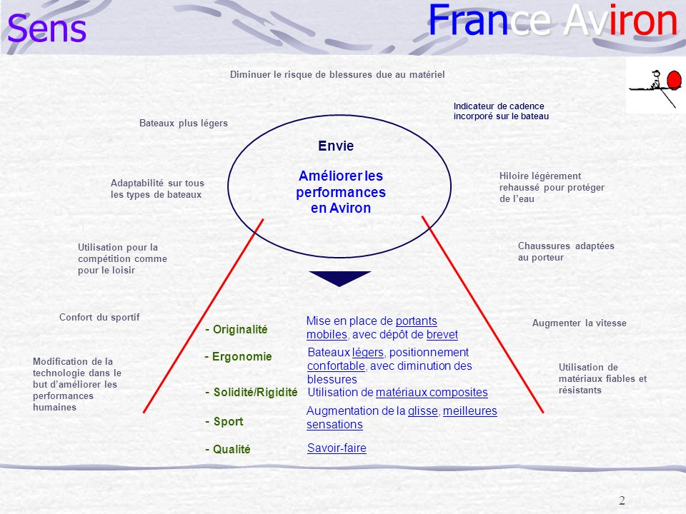 France Aviron Sens Envie Améliorer les performances en Aviron