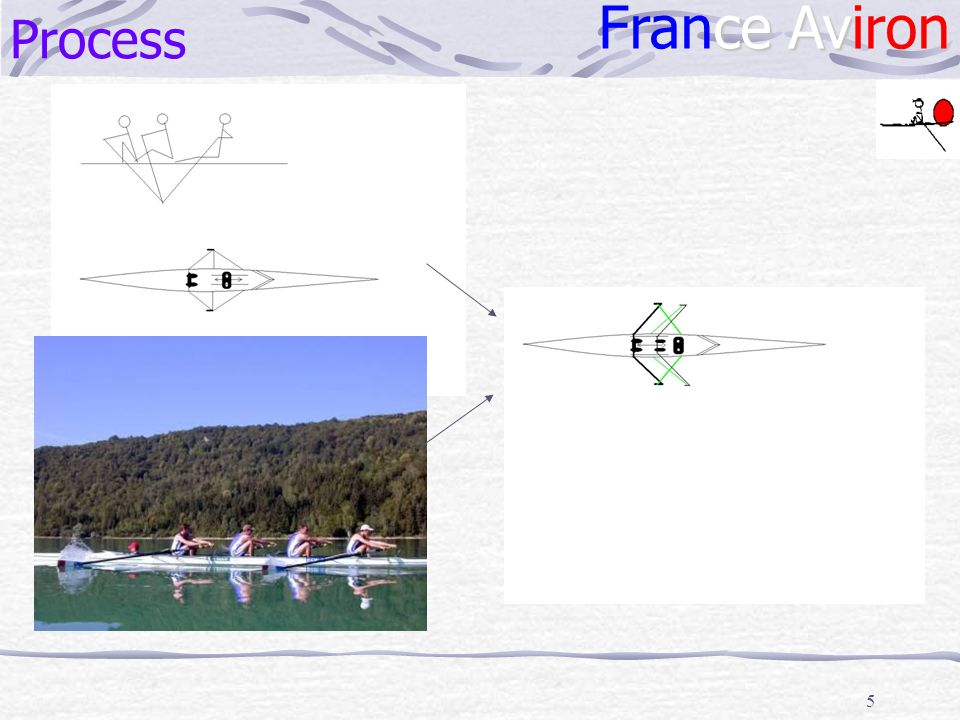 Process France Aviron f Schéma process simplifié