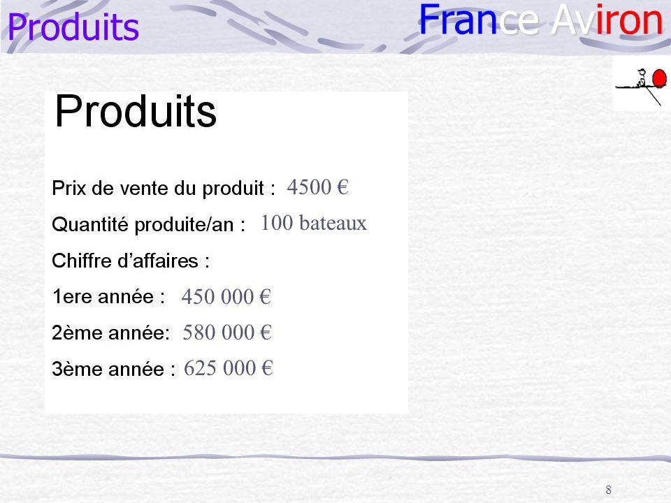 France Aviron Produits 4500 € 100 bateaux 450 000 € 580 000 €