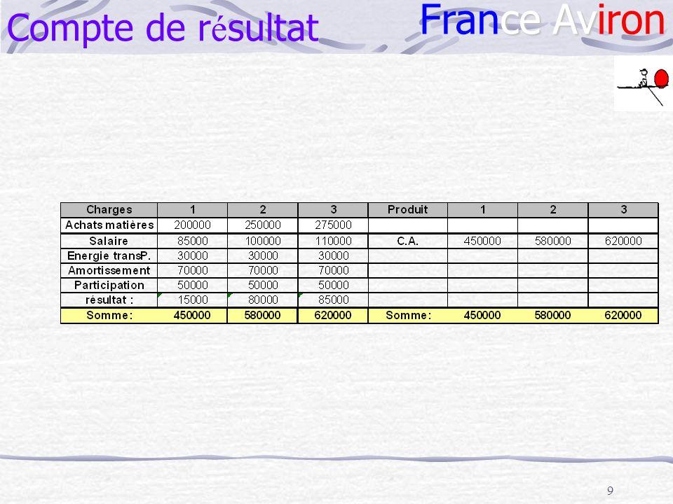 Compte de résultat France Aviron