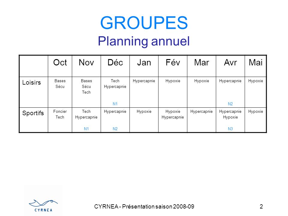 GROUPES Planning annuel