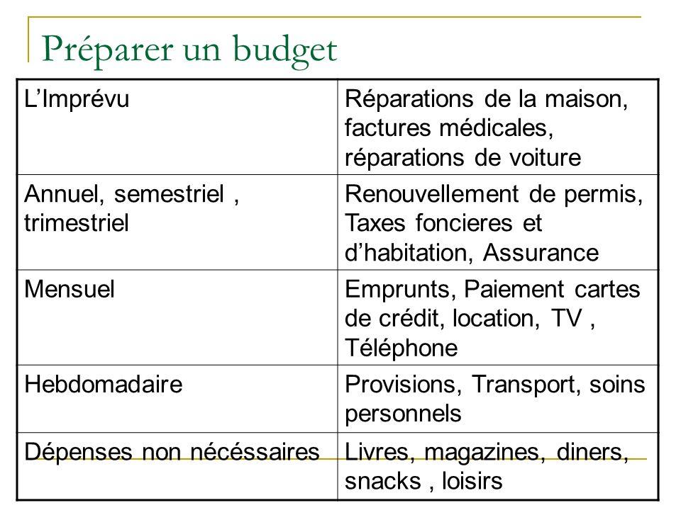 Préparer un budget L'Imprévu