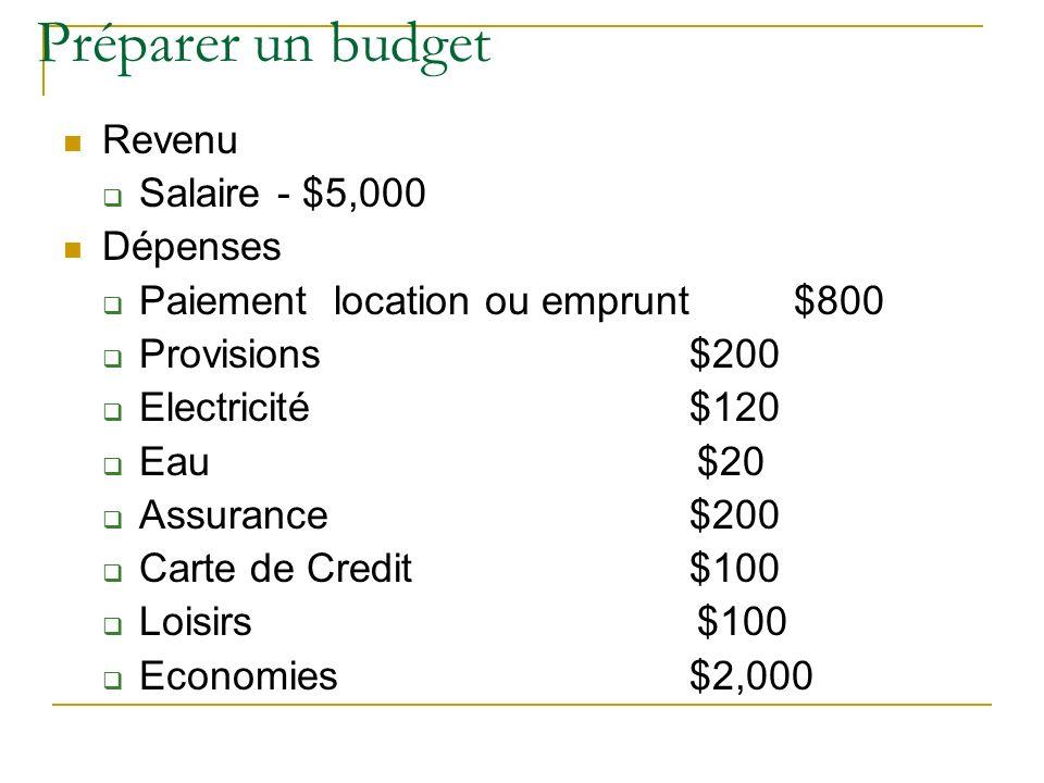 Préparer un budget Revenu Salaire - $5,000 Dépenses