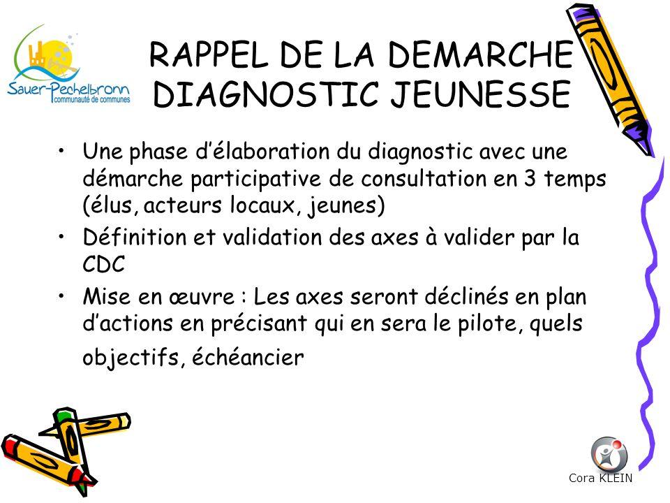RAPPEL DE LA DEMARCHE DIAGNOSTIC JEUNESSE
