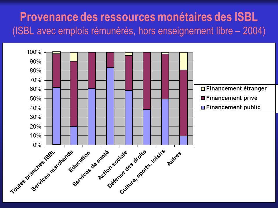 Provenance des ressources monétaires des ISBL (ISBL avec emplois rémunérés, hors enseignement libre – 2004)