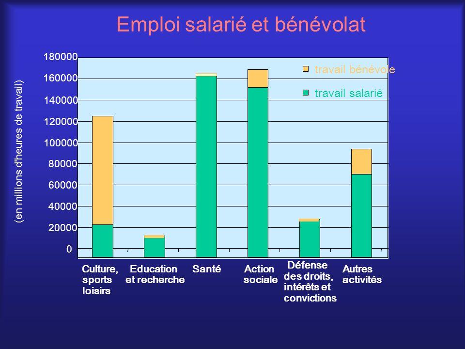 Emploi salarié et bénévolat