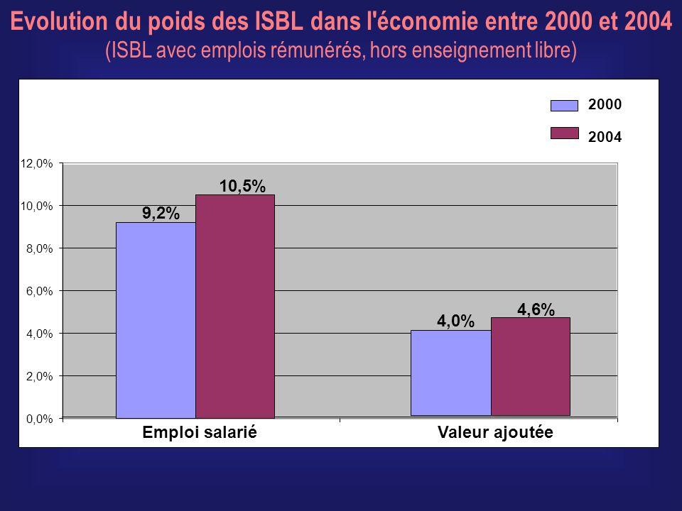 Evolution du poids des ISBL dans l économie entre 2000 et 2004