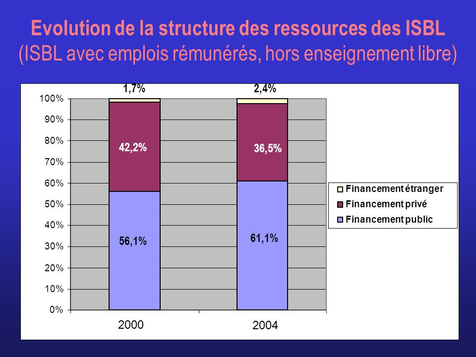 Evolution de la structure des ressources des ISBL (ISBL avec emplois rémunérés, hors enseignement libre)