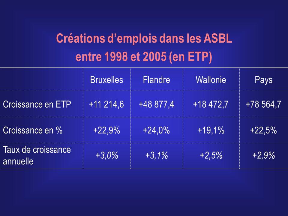 Créations d'emplois dans les ASBL