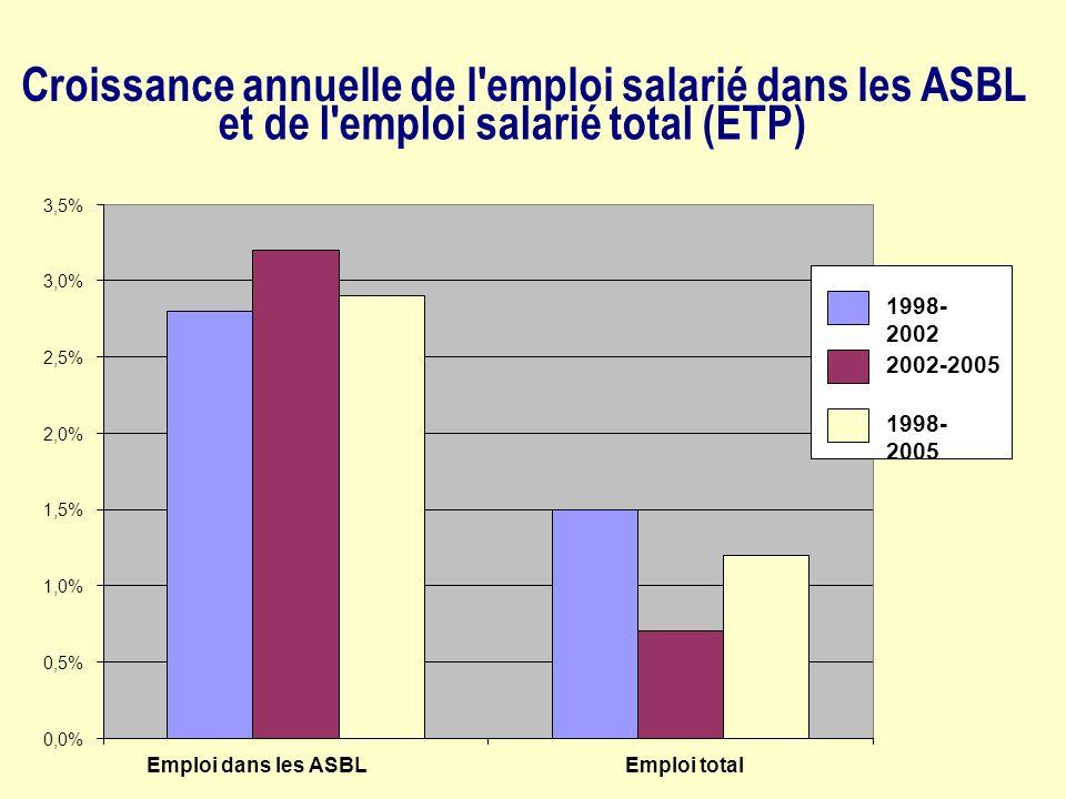 Croissance annuelle de l emploi salarié dans les ASBL