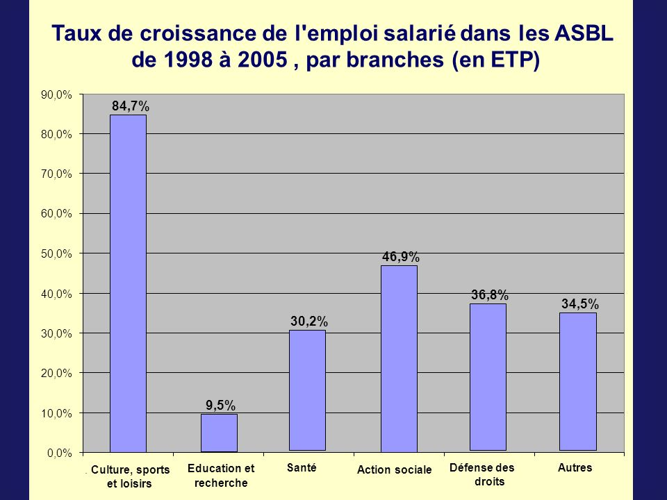 Taux de croissance de l emploi salarié dans les ASBL