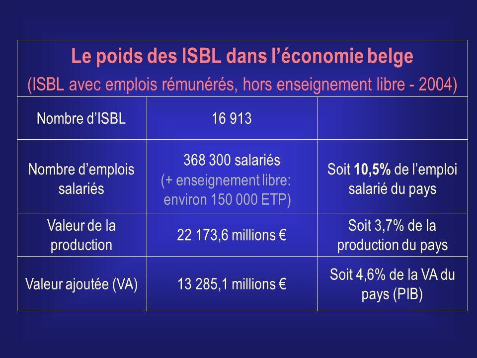 Le poids des ISBL dans l'économie belge