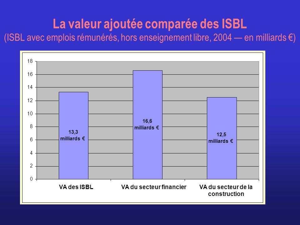 La valeur ajoutée comparée des ISBL (ISBL avec emplois rémunérés, hors enseignement libre, 2004 — en milliards €)