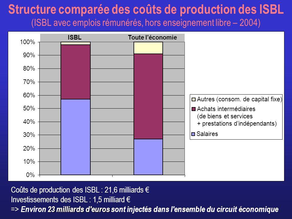 Structure comparée des coûts de production des ISBL (ISBL avec emplois rémunérés, hors enseignement libre – 2004)