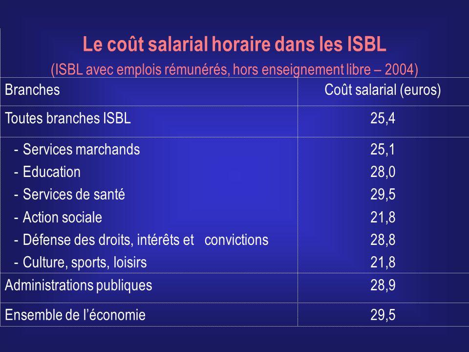 Le coût salarial horaire dans les ISBL
