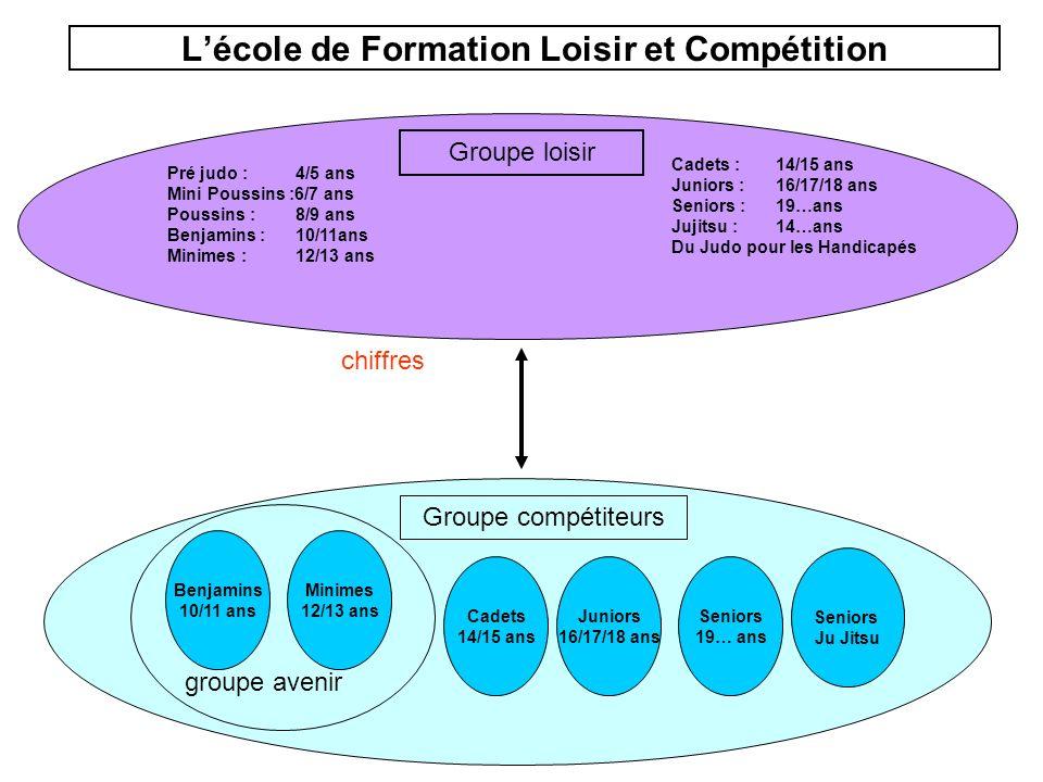 L'école de Formation Loisir et Compétition