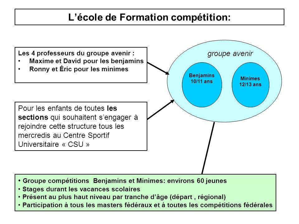 L'école de Formation compétition: