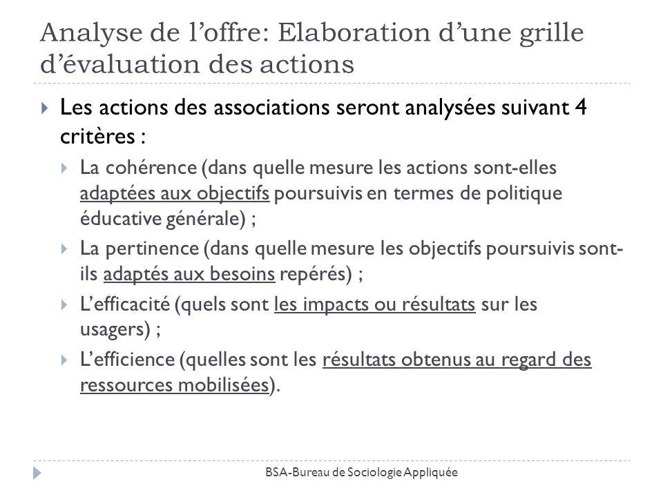 Analyse de l'offre: Elaboration d'une grille d'évaluation des actions