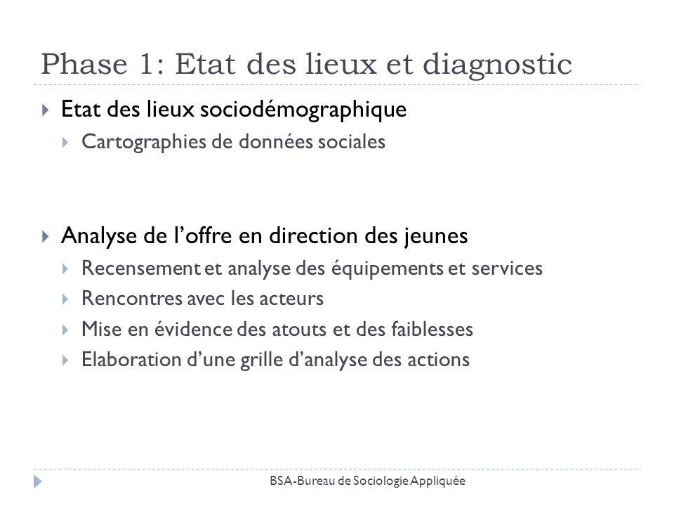 Phase 1: Etat des lieux et diagnostic