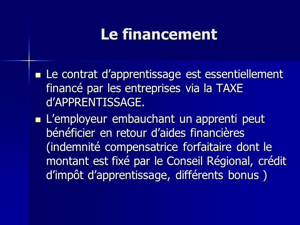Le financement Le contrat d'apprentissage est essentiellement financé par les entreprises via la TAXE d'APPRENTISSAGE.