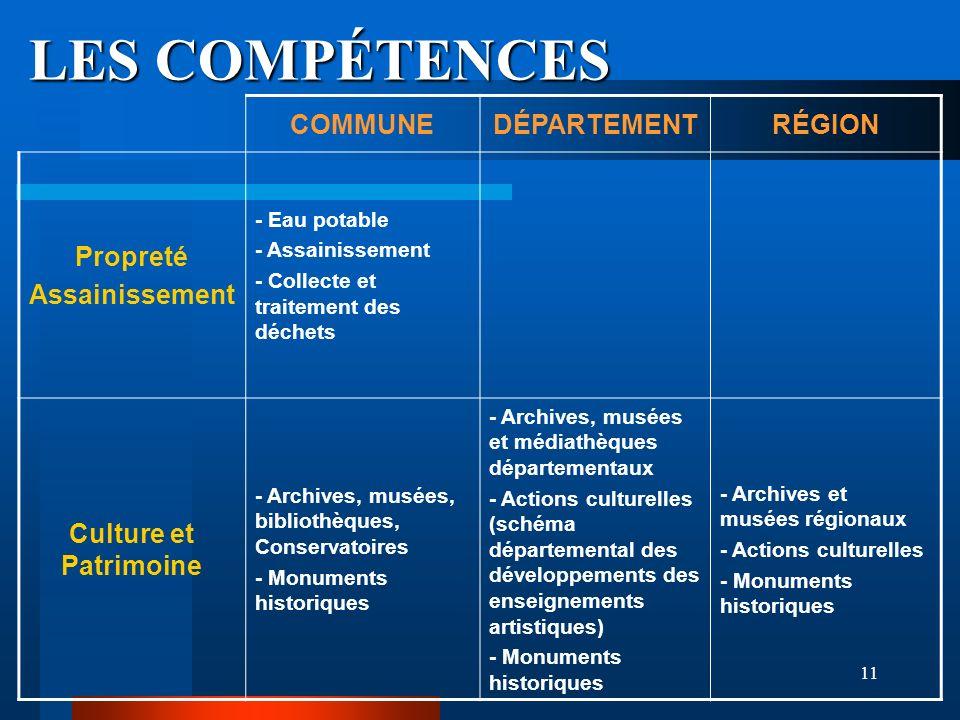 LES COMPÉTENCES COMMUNE DÉPARTEMENT RÉGION Propreté Assainissement