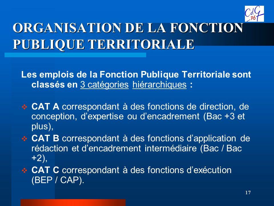 ORGANISATION DE LA FONCTION PUBLIQUE TERRITORIALE