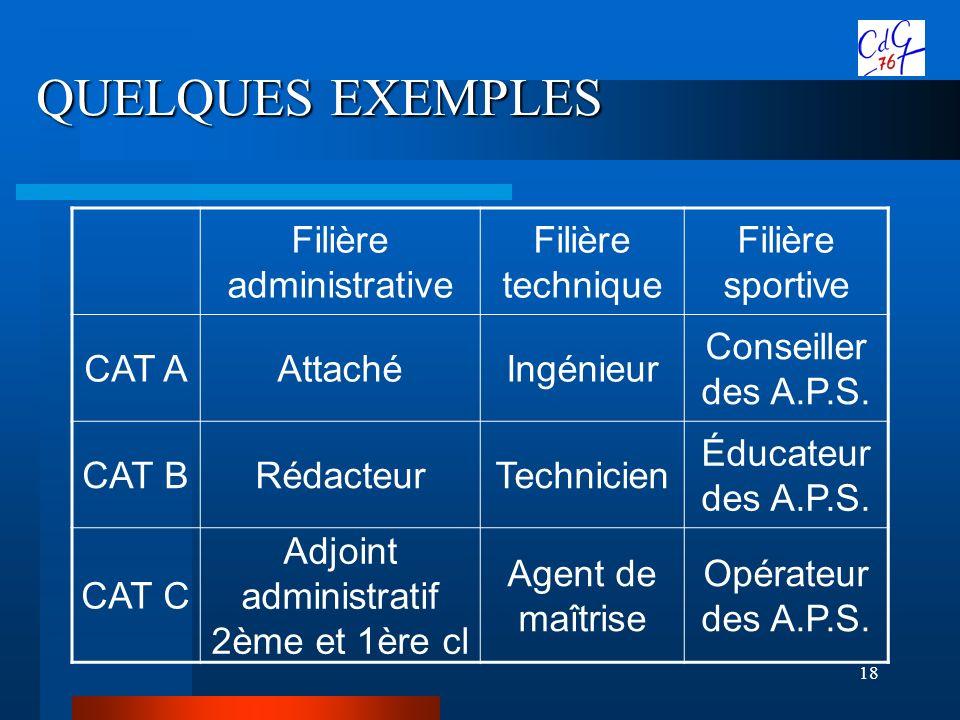 QUELQUES EXEMPLES Filière administrative Filière technique