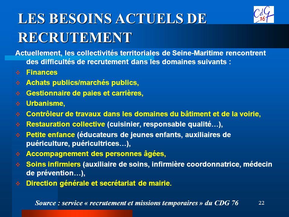 LES BESOINS ACTUELS DE RECRUTEMENT